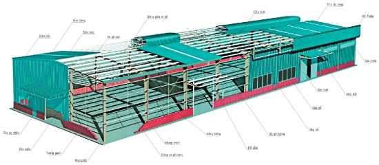 Ưu điểm xây nhà thép tiền chế